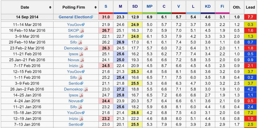 Latest Swedish Opinion Polls